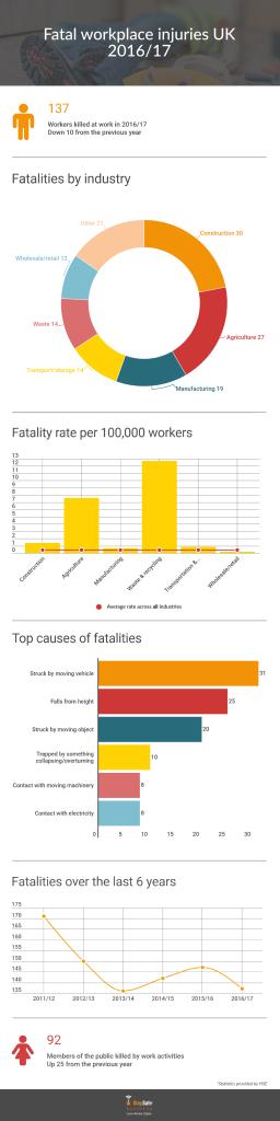 Fatality statistics infographic