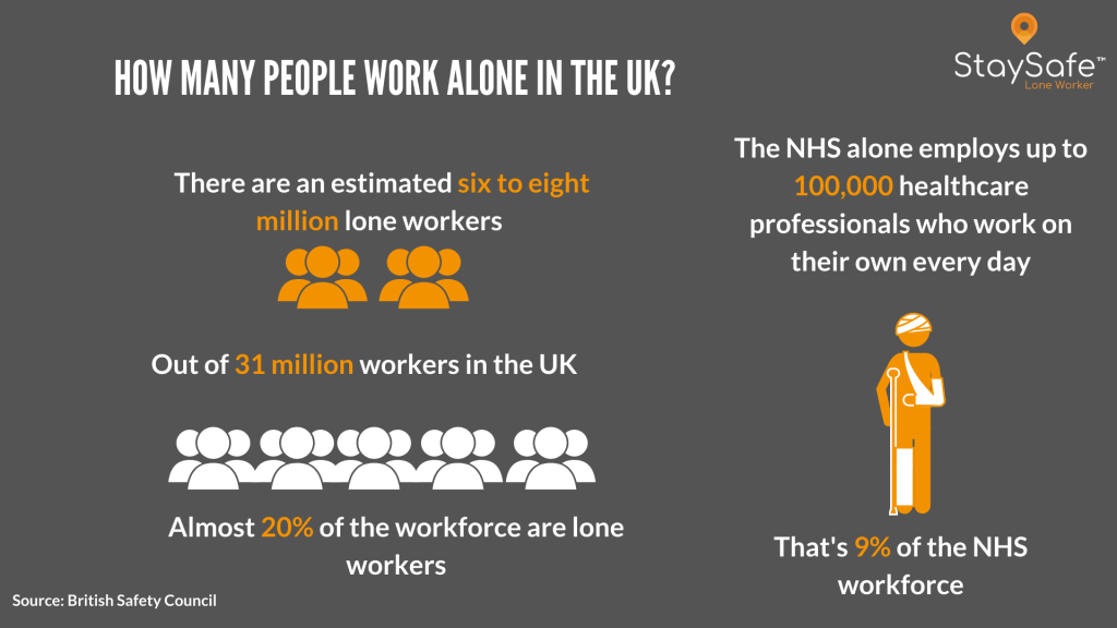 British Safety Council Lone Worker stats